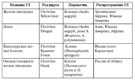 Геморрагическая лихорадка: причини и види, симптоми, лечение